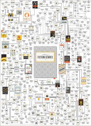 2015-12-03-holiday-gift-guide-idea-8-any-of-the-literary-posters-at-pop-chart-lab